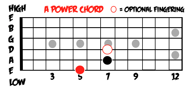 Which Guitar Chords Should I Learn First