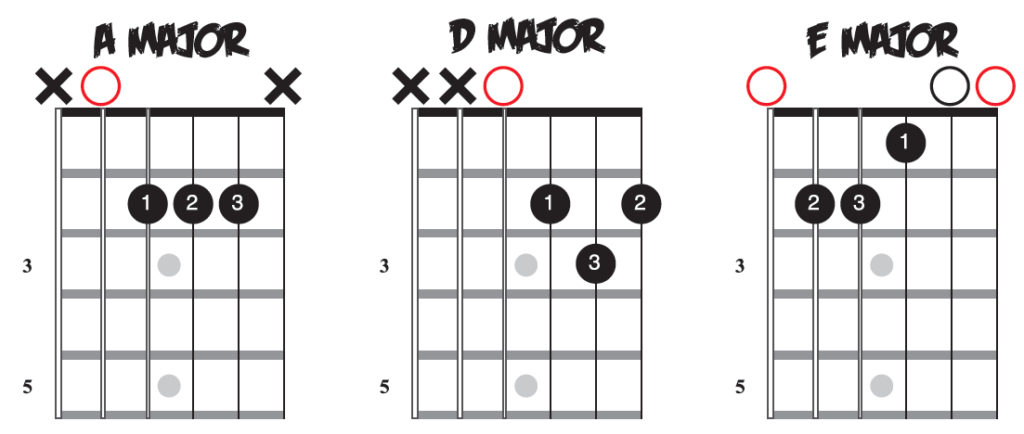 Guitar Chords: A Major, D Major, & E Major