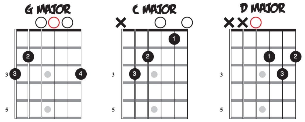 Guitar Chords: G, C, D