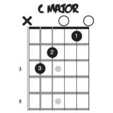 Three-Chord Rock Guitar Songs
