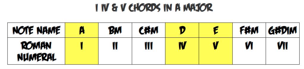 The Harmonized Major Scale