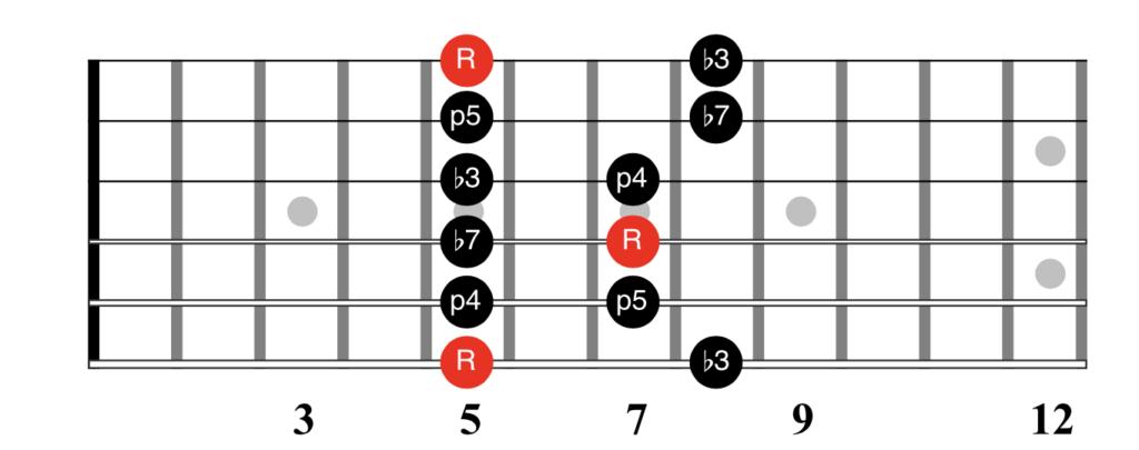 The A Minor Pentatonic Scale Fretboard Diagram