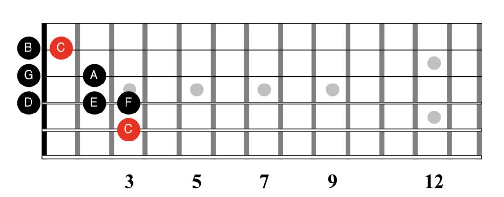 The C Major Scale Fretboard Diagram