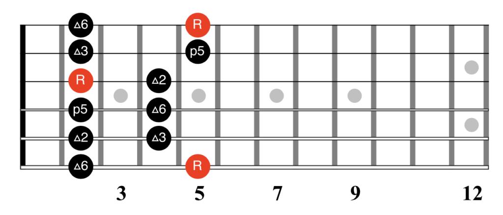 The A Major Pentatonic Scale Fretboard Diagram